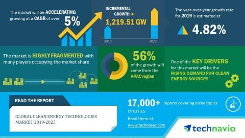 Global Clean Energy Technologies Market 2019-2023 | Evolving Opportunities with GENERAL ELECTRIC and JA SOLAR Co., Ltd. | Technavio