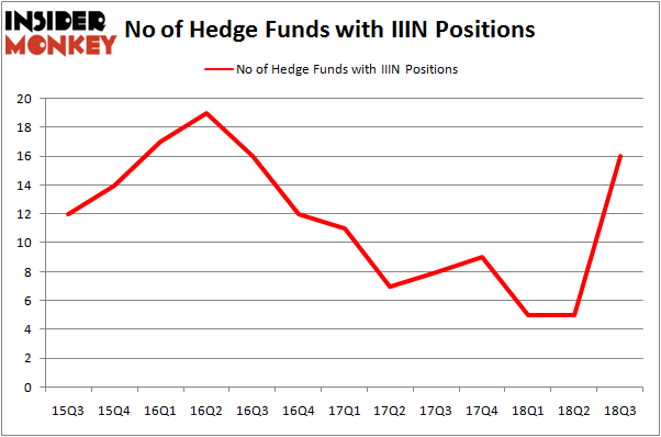 No of Hedge Funds IIIN Positions
