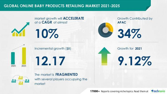 Attractive Opportunities in Online Baby Products Retailing Market by Product and Geography - Forecast and Analysis 2021-2025
