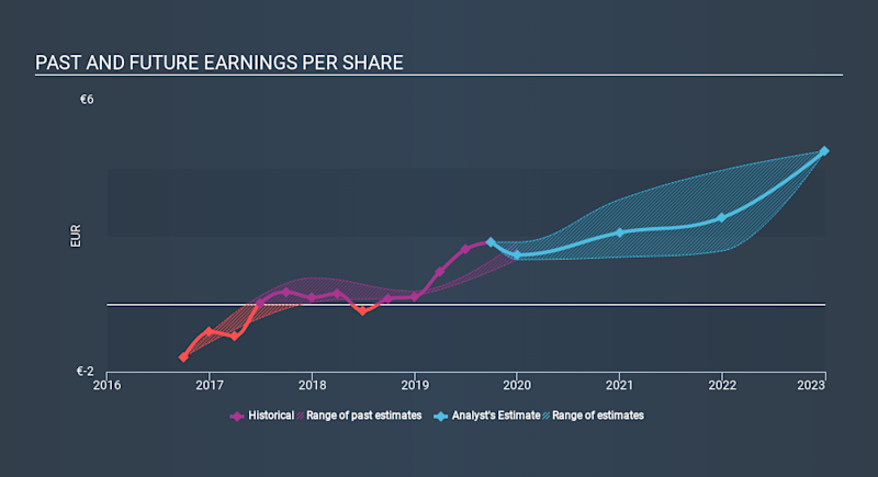 XTRA:HLAG Past and Future Earnings, January 16th 2020