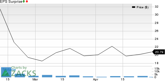 loanDepot, Inc. Price and EPS Surprise