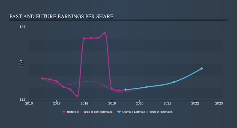 NasdaqGS:UHAL Past and Future Earnings, October 9th 2019
