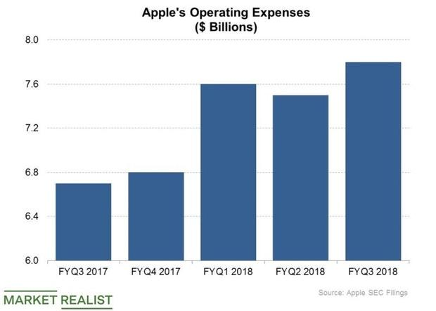 It's Not Cheap to Build a Trillion-Dollar Apple