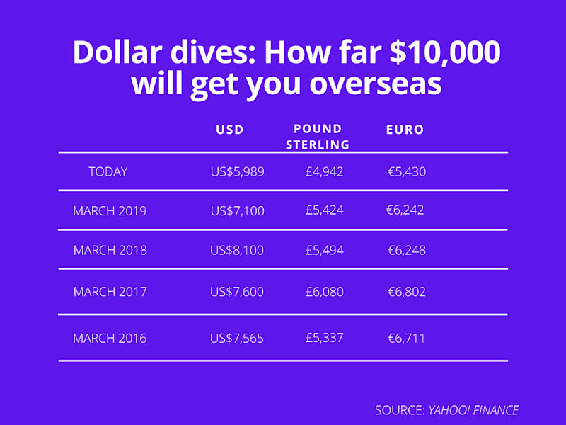 How far $10,000 will get you overseas. Source: Yahoo! Finance