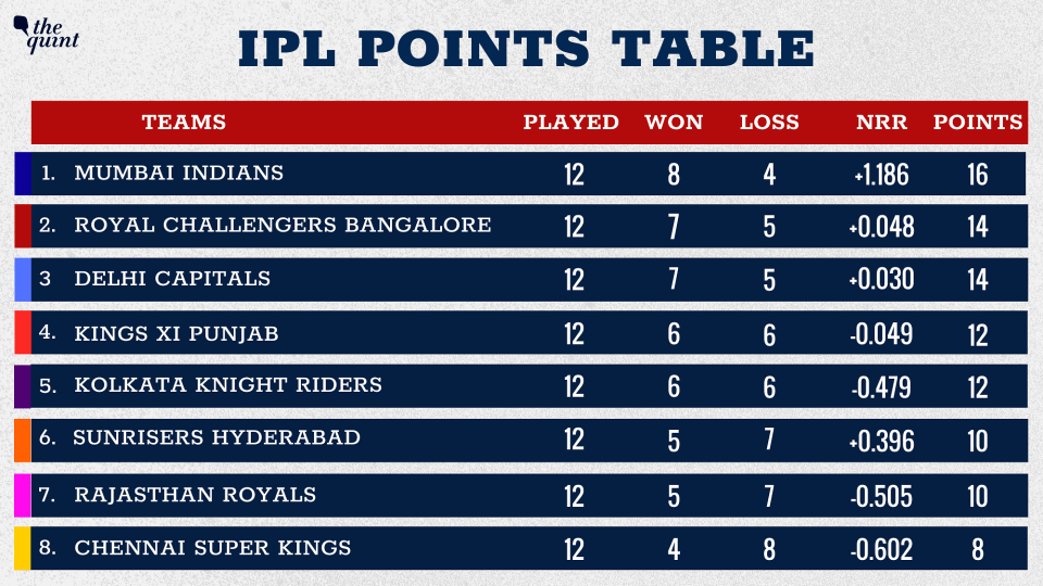 Mumbai Indians are at the top of the table while Royal Challengers Bangalore are in second place.