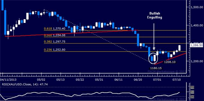 Forex_US_Dollar_Crumbles_as_SP_500_Pushes_Toward_May_Top_body_Picture_7.png, US Dollar Crumbles as S&P 500 Pushes Toward May Top