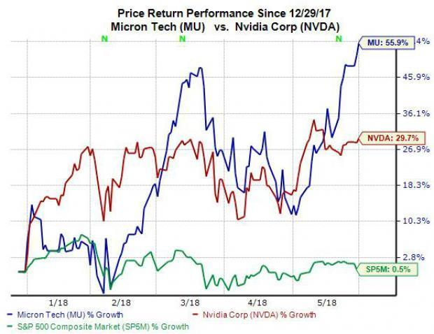 Shares of Micron (MU) and Nvidia (NVDA) both opened higher on Wednesday, with Micron touching a new 52-week high and Nvidia inching closer to its all-time mark. Both of these semiconductor powers are also currently Zacks Rank #1 (Strong Buy) stocks, so let's take a quick look at some of their current fundamentals to see if either stock has an advantage at the moment.