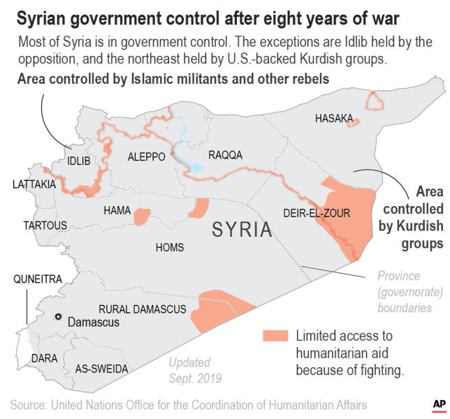 Most of Syria has returned to government control after eight years of war.;