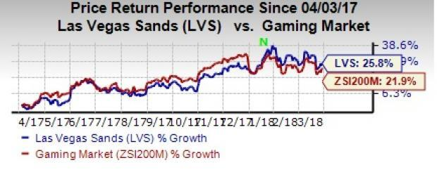 Las Vegas Sands' (LVS) consistent efforts to diversify its revenue sources help the company to drive revenues amid high debt.