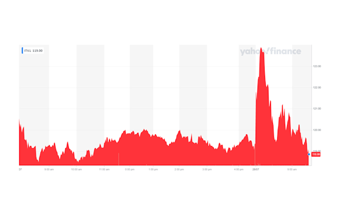 ITV's stock was boosted as trading began in London but soon fell back down. Chart: Yahoo Finance UK