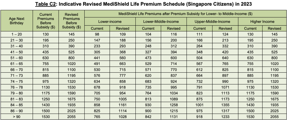 Indicative Revised MediShield Life Premium Schedule. (TABLE: Ministry of Health)