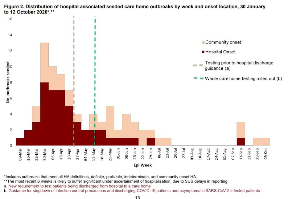 Most of the COVID-19 outbreaks in care homes occurred in the first months of the pandemic. (PHE)