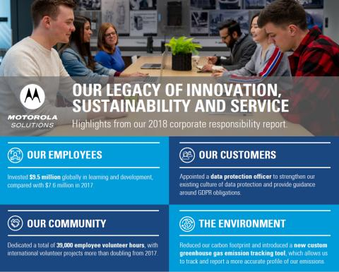 Innovation, Sustainability and Commitment to Service Highlight the Motorola Solutions 2018 Corporate Responsibility Report