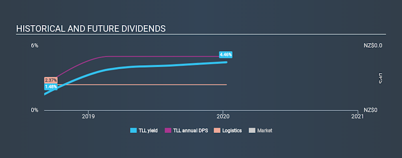 NZSE:TLL Historical Dividend Yield, January 10th 2020