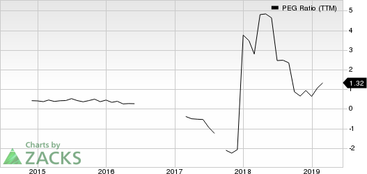 JinkoSolar Holding Company Limited PEG Ratio (TTM)