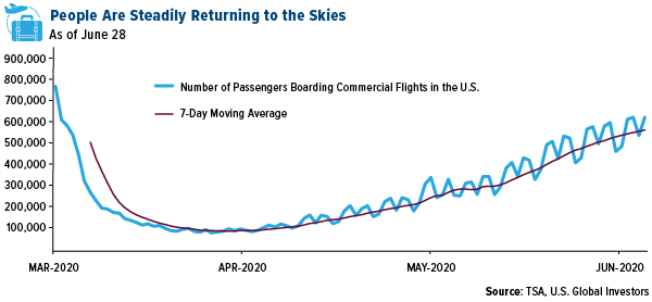 People are steadily returning to the skies