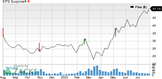 Atlas Air Worldwide Holdings Price and EPS Surprise