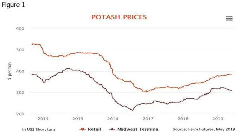 Gensource Comments on Global Potash Trends and Provides Outlook on Industry Changes