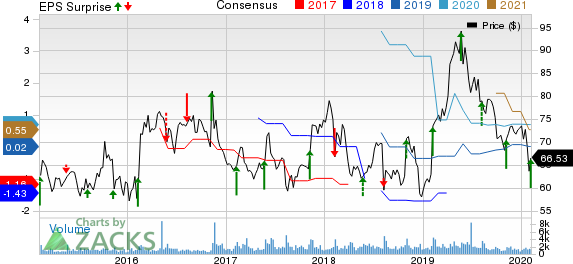Viasat Inc. Price, Consensus and EPS Surprise