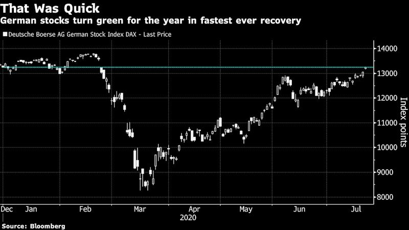 Germany's DAX Set to Turn Positive for 2020 on EU Deal Boost