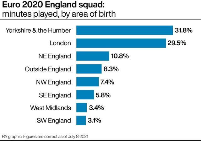 Euro 2020 England squad: minutes played, by area of birth