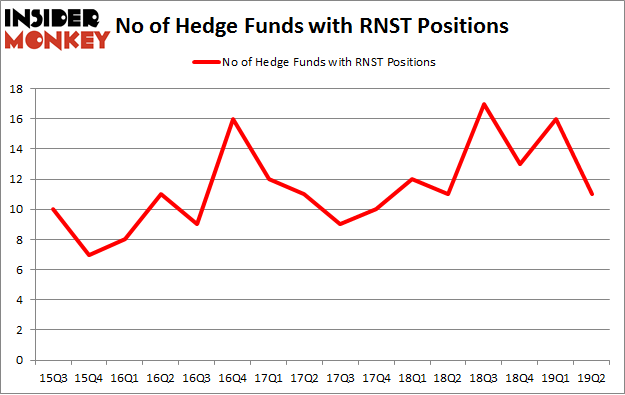 No of Hedge Funds with RNST Positions