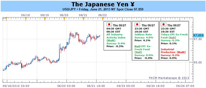 Japanese_Yen_to_Resume_Bearish_Trend_Amid_Deviation_in_Policy_Outlook_body_Picture_1.png, Japanese Yen to Resume Bearish Trend Amid Deviation in Policy Outlook