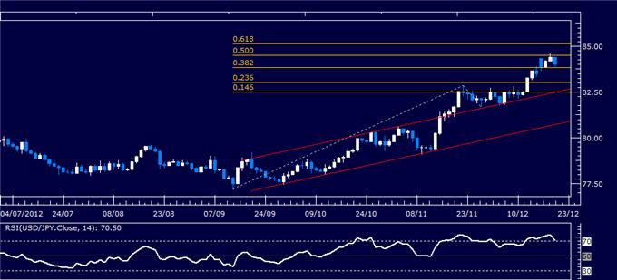 Forex_Analysis_USDJPY_Classic_Technical_Report_12.20.2012_body_Picture_1.png, Forex Analysis: USD/JPY Classic Technical Report 12.20.2012