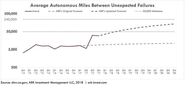 Average Autonomous Miles between UFs