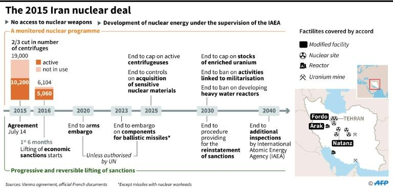 Chronology of the Iran nuclear deal