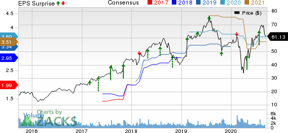 TriNet Group, Inc. Price, Consensus and EPS Surprise