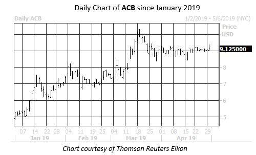 Daily Stock Chart ACB