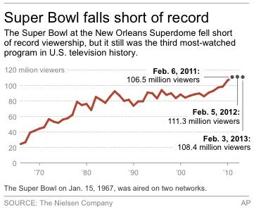 Chart shows viewership numbers per Super Bowl game