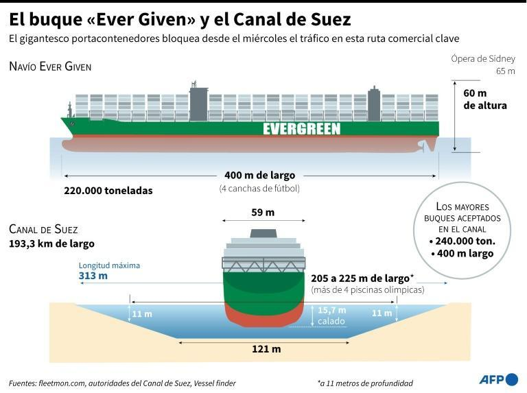 "El buque ""Ever Given"" y el Canal de Suez"