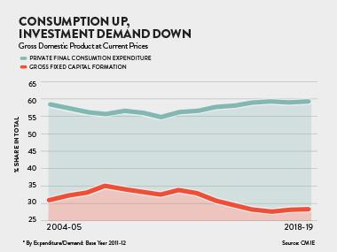 Share of private consumption in GDP highest in last 15 years