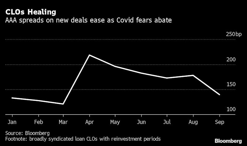 BlackRock and Ares Are Selling CLOs at Prices Signaling Recovery