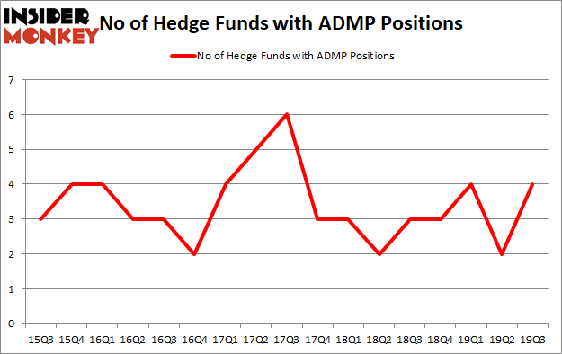 Is ADMP A Good Stock To Buy?