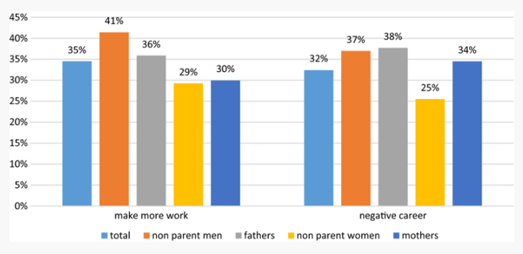 """<span class=""""caption"""">Proportion of people with flexibility stigma (flexible workers makes more work for others) by gender and parental status.</span> <span class=""""attribution""""><a class=""""link rapid-noclick-resp"""" href=""""https://link.springer.com/article/10.1007%2Fs11205-018-2036-7"""" rel=""""nofollow noopener"""" target=""""_blank"""" data-ylk=""""slk:Heejung Chung"""">Heejung Chung</a>, <a class=""""link rapid-noclick-resp"""" href=""""http://creativecommons.org/licenses/by-nd/4.0/"""" rel=""""nofollow noopener"""" target=""""_blank"""" data-ylk=""""slk:CC BY-ND"""">CC BY-ND</a></span>"""