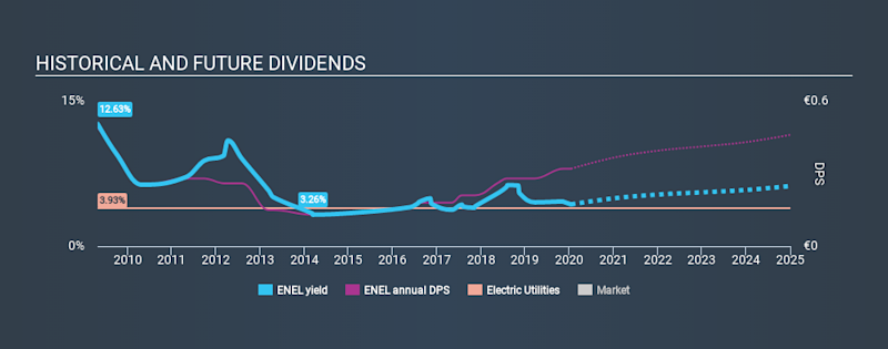 BIT:ENEL Historical Dividend Yield, January 15th 2020