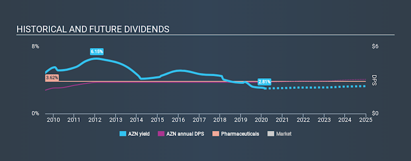 LSE:AZN Historical Dividend Yield, February 23rd 2020