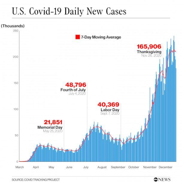 PHOTO: U.S. Covid-19 Daily New Cases (COVID TRACKING PROJECT)