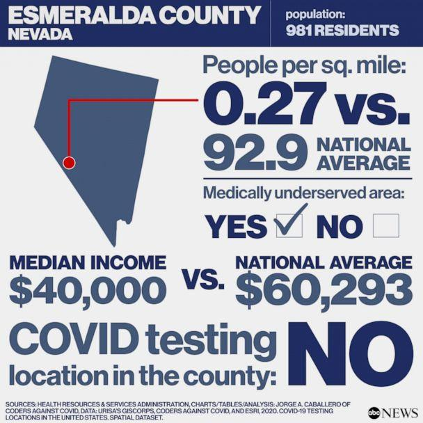 Covid Free County in America: Esmeralda County, Nevada (Health Resources & Services Administration, Charts/Tables/Analysis: Jorge A. Caballero of Coders Against COVID, Data: URISA's GISCorps, Coders Against COVID, and Esri, 2020. COVID-19 Testing Locations in the United States. Spatial dataset.)