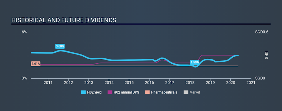 SGX:H02 Historical Dividend Yield May 13th 2020