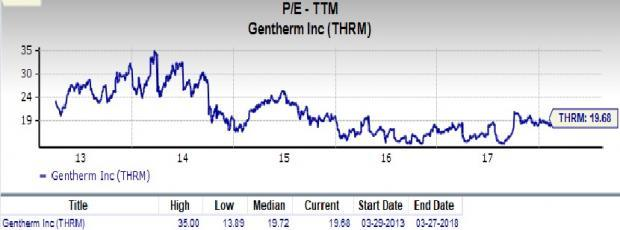Gentherm (THRM) is an inspired choice for value investors, as it is hard to beat its incredible lineup of statistics on this front.