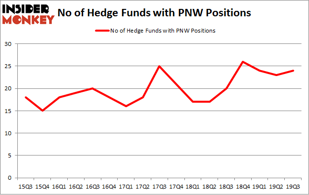 No of Hedge Funds with PNW Positions