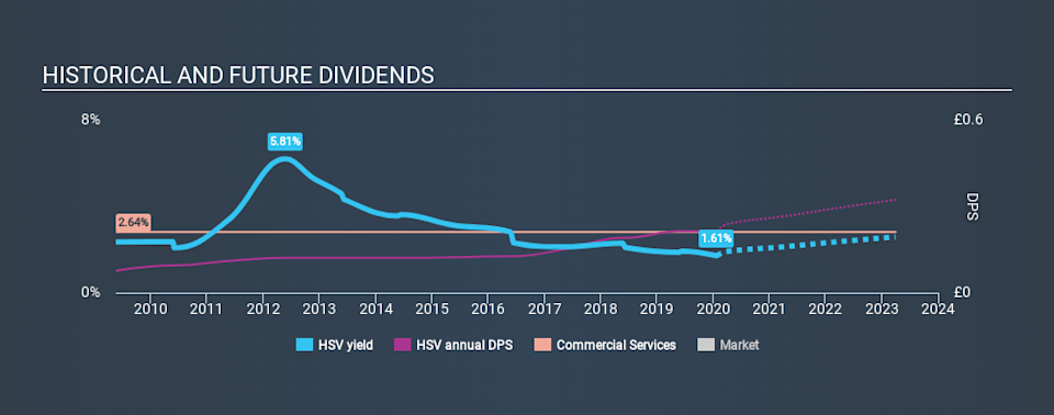 LSE:HSV Historical Dividend Yield, January 24th 2020