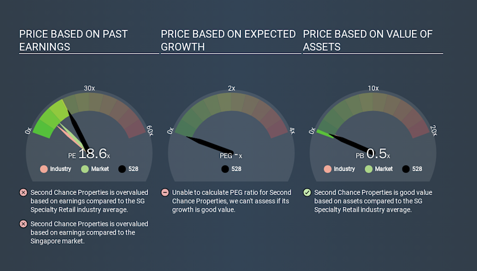 SGX:528 Price Estimation Relative to Market, March 17th 2020