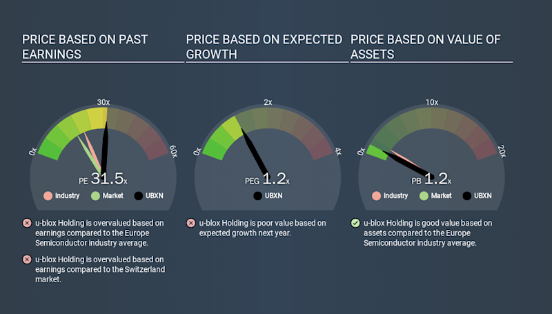 SWX:UBXN Price Estimation Relative to Market, March 15th 2020