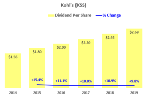 Kohl's Corp - Dividend History