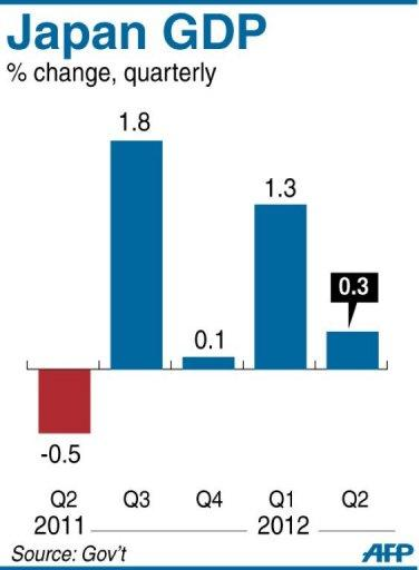 Graphic charting Japan's GDP, which grew by 0.3% in the three months to June from the previous quarter, according to official data